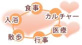 食事・カルチャー・医療・行事・散歩・入浴